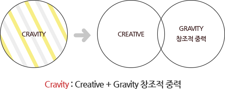 Cravity : Creaative + Gravity 창조적 중력